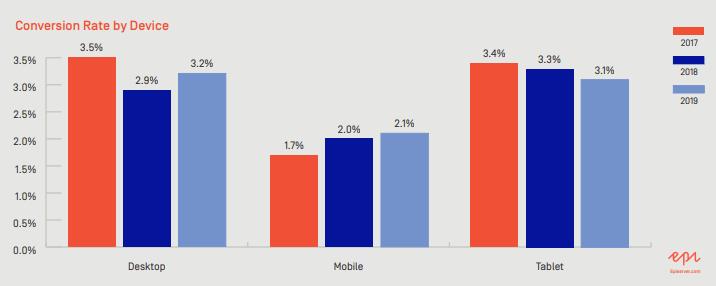 taux de conversion mobile